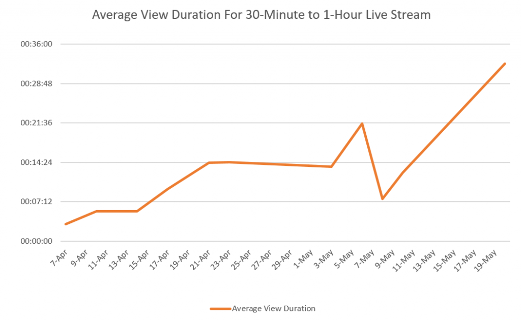 Average viewing time for private live streaming
