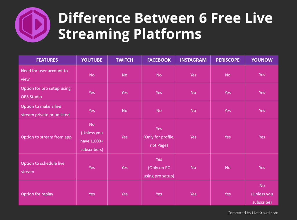 Difference Between YouTube Twitch Facebook Instagram Periscope and YouNow - 2020 Update