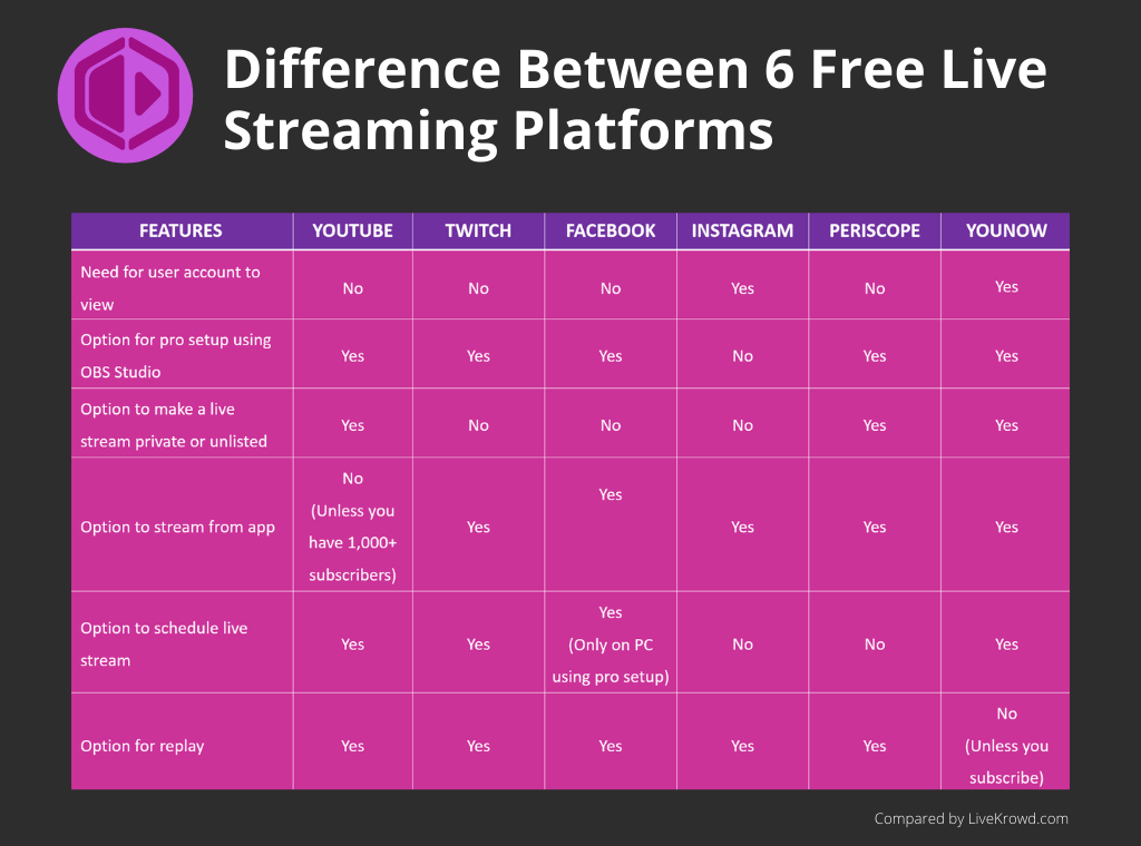 Difference Between YouTube Twitch Facebook Instagram Periscope and YouNow - 2020 Updated